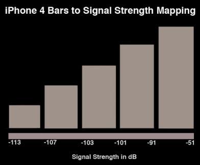 iphone 4 signal strength range