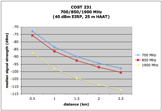 Comparison of 1900 Mhz , 850 Mhz AND 700 Mhz