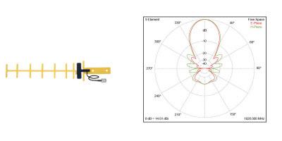 Yagi Antenna And Radiation Pattern