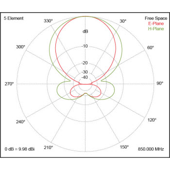 Yagi Antenna Radiation Graph