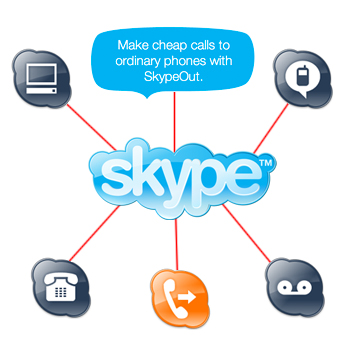Skype Working Model