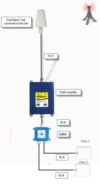 Installation Of AGPro 10000 with Split Level Antennas