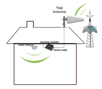 Installation Set up shown with Yagi Antenna