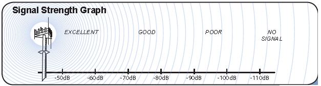 signal-strength-chart