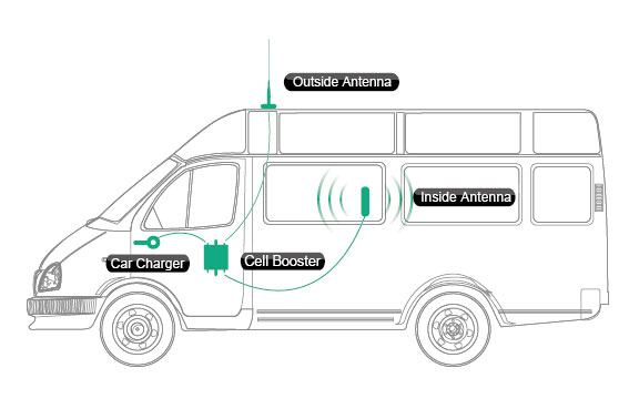 Vehicle Installation Diagram