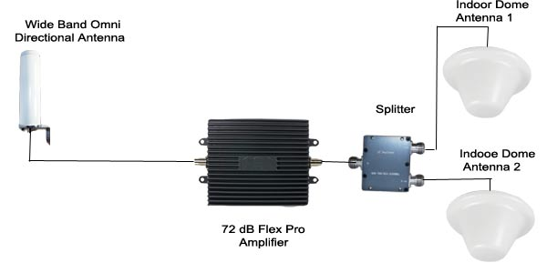 72 dB Flexpro-split-system