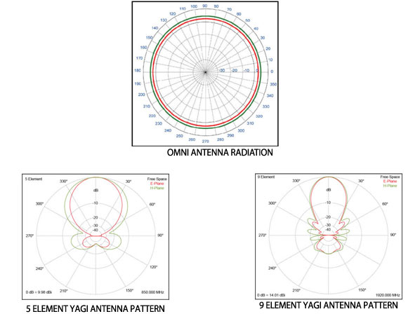 Outdoor Antenna radiation patterns